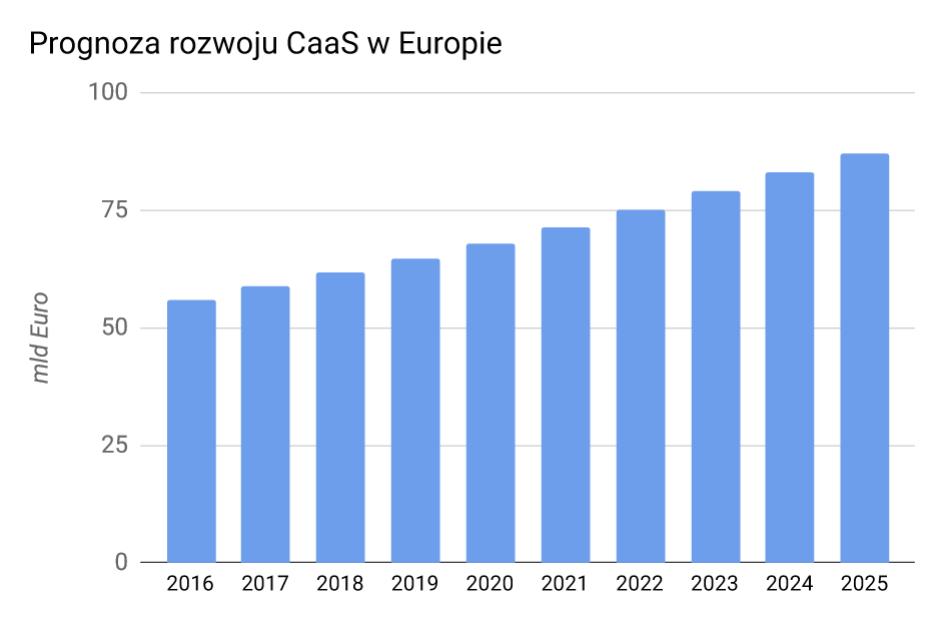 Car-as-a-Service - prognoza rozwoju branży wEuropie, wlatach 2016-2025.
