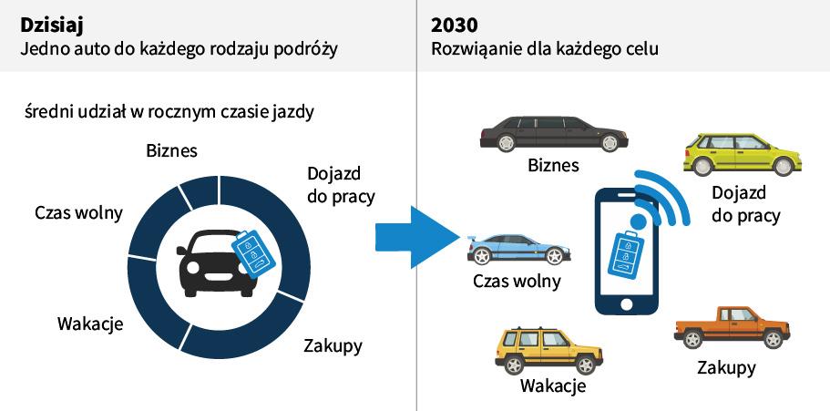 Samochód jako usługa wprzyszłości